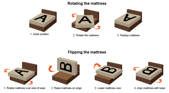 flip or rotate your mattress