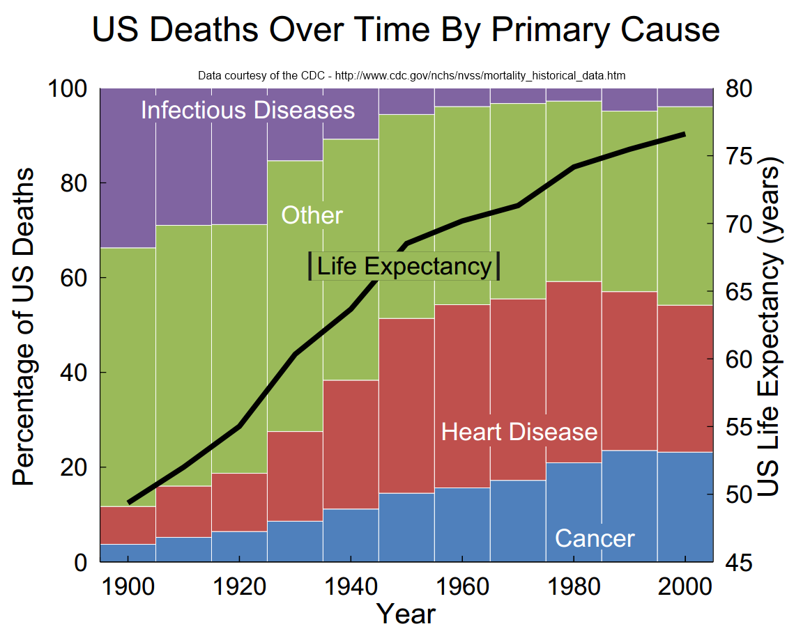 The Rise Of Modern Medicine Causes Of Death In The 20th