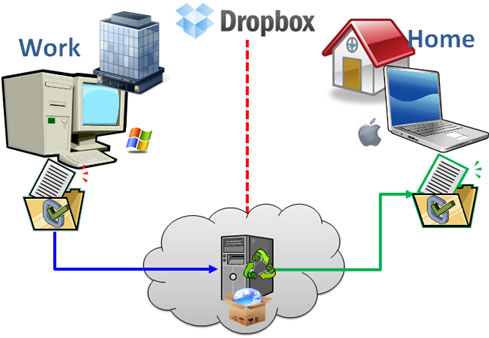 Dropbox-Review