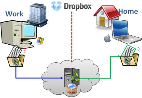 Dropbox-Review