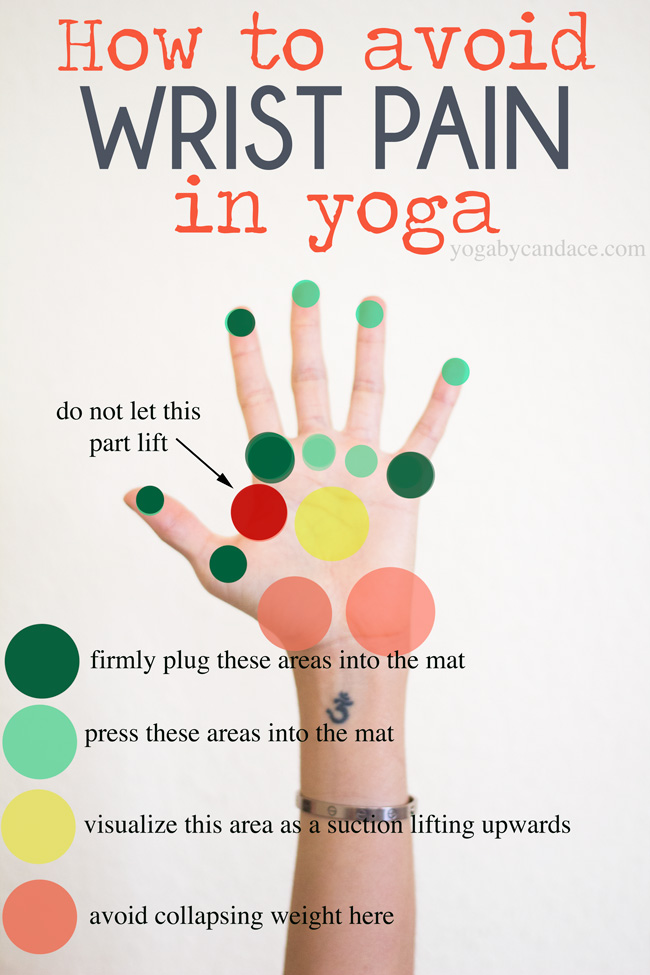 how to avoid wrist pain in yoga and bodyweight exercises