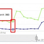 analytics daily view of january 2014 of antranik dotorg youtube channel