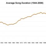 whitburn_song_duration