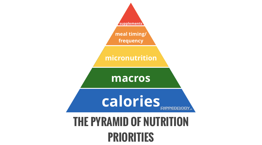 The-Pyramid-Of-Nutrition-Priorities-F