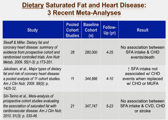 Three massive meta-analyses show that DIETARY saturated fat and heart disease have no association.
