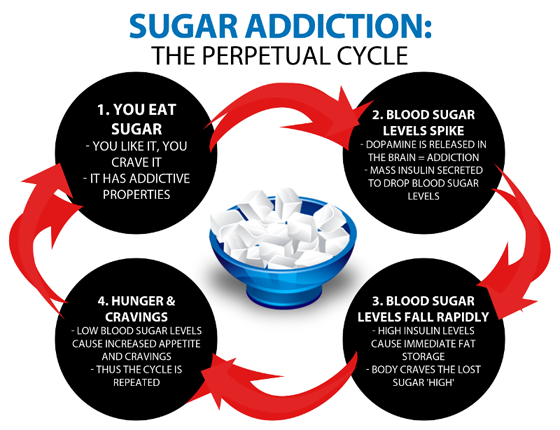 perpetual carb addiction hypoglycemic cycle