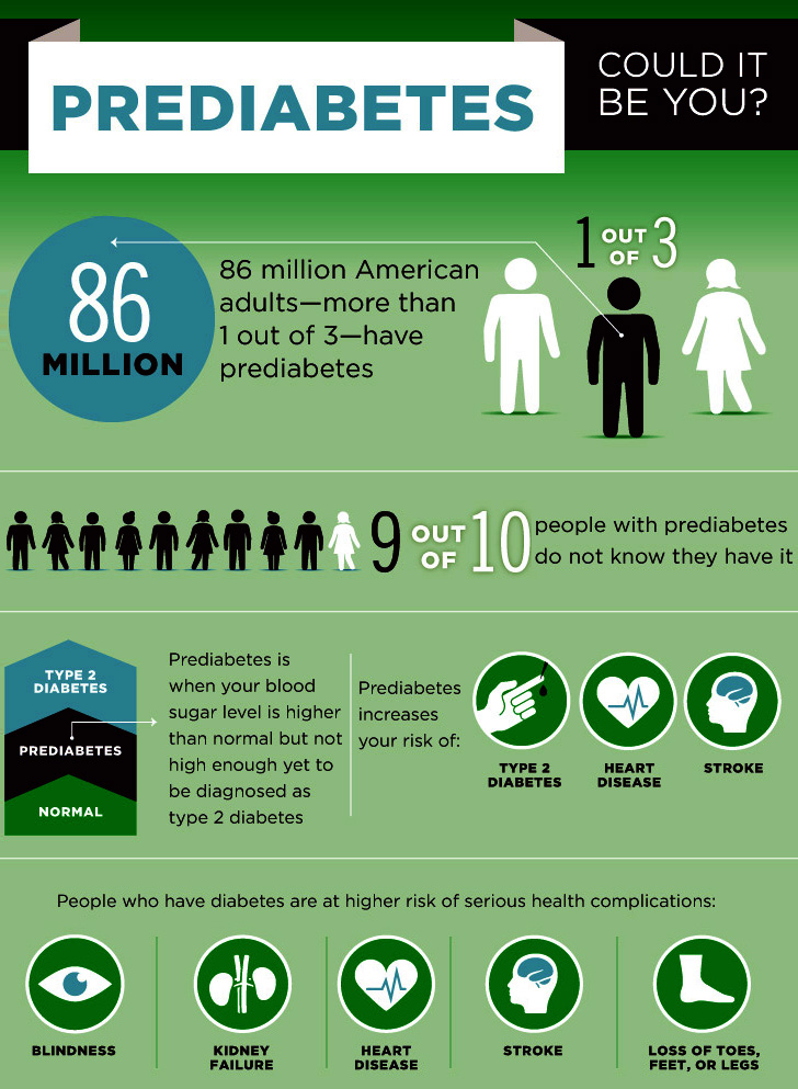 prediabetes-inforgraphic