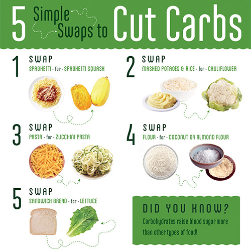 simple-swaps-to-cut-carbs