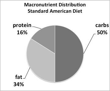 standard-american-diet-pie-chart