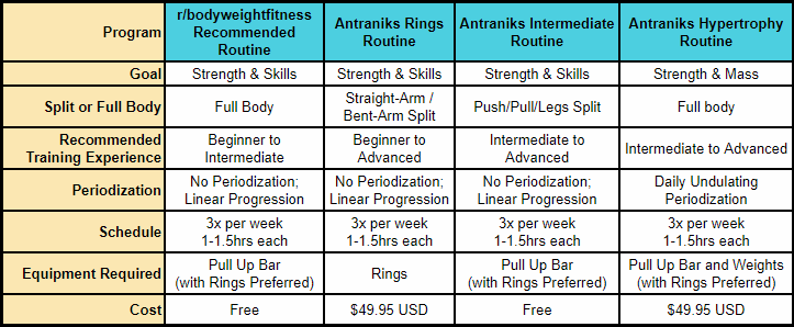 Antranik's Hypertrophy Routine