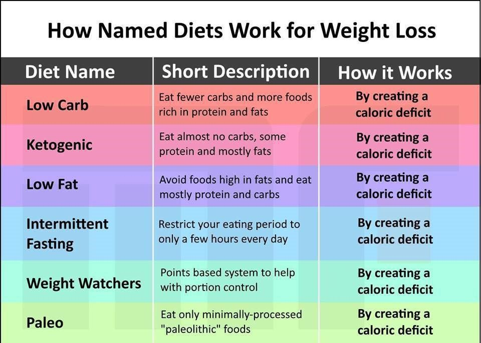 Are Diets for Weight Loss as Simple as Eating in a Caloric Deficit?